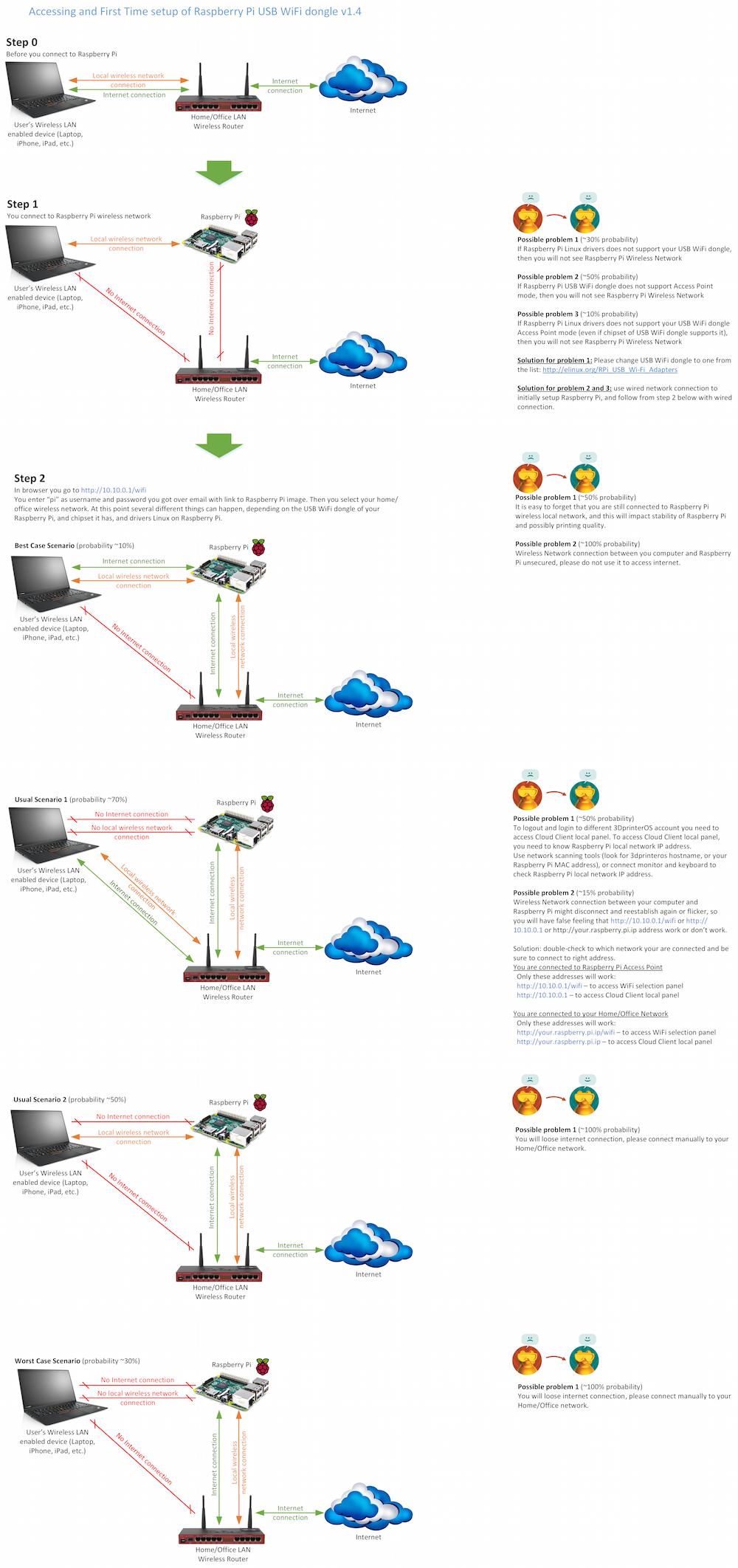 how to set static ip raspberry pi wifi